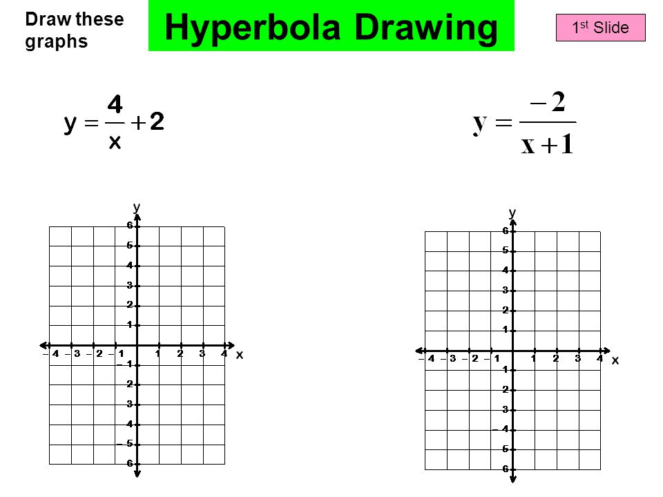 Hyperbola Drawing Draw these graphs 1 st Slide