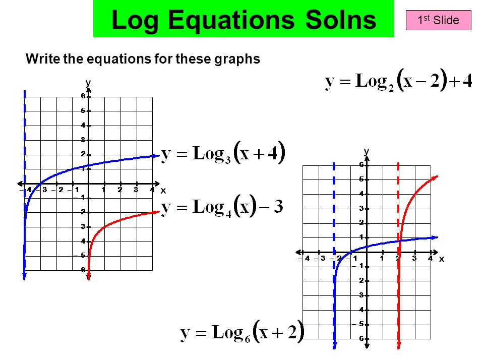 Log Equations Solns Write the equations for these graphs 1 st Slide