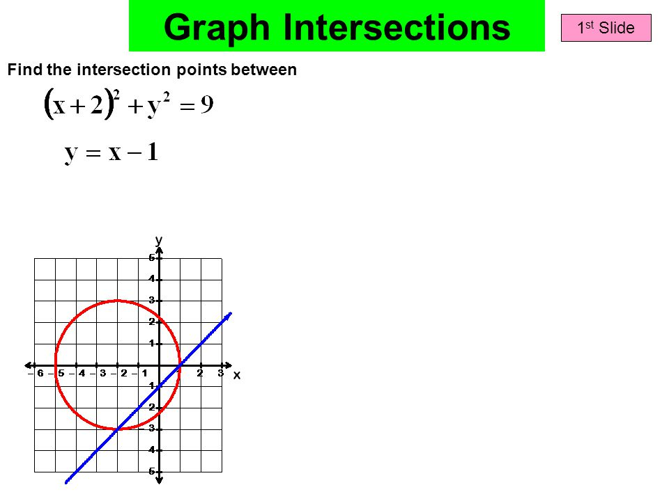 Graph Intersections 1 st Slide Find the intersection points between