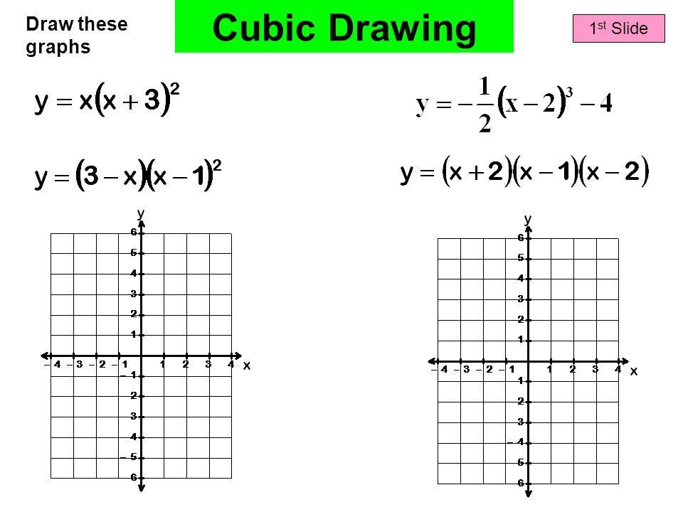 Cubic Drawing 1 st Slide Draw these graphs