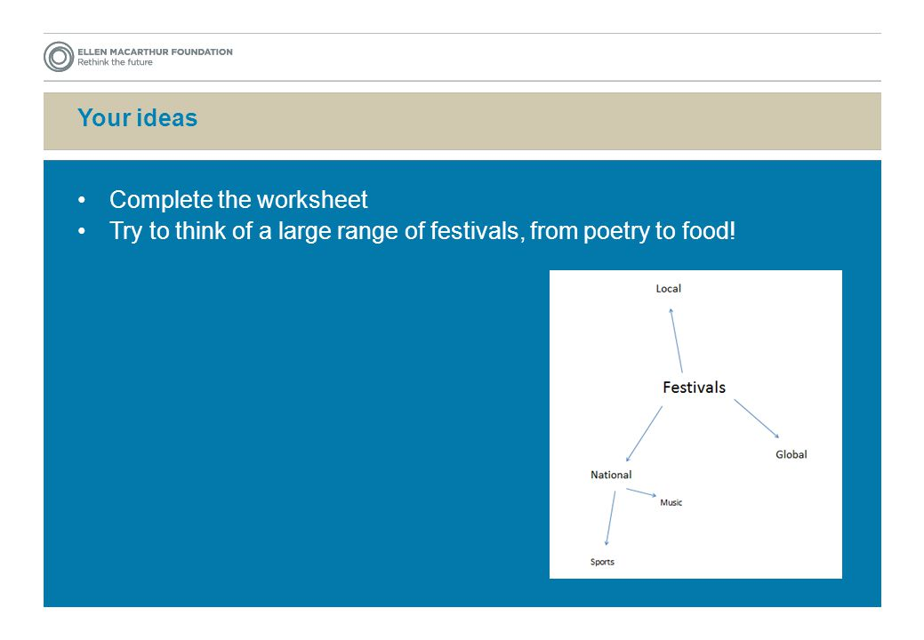 Your ideas Complete the worksheet Try to think of a large range of festivals, from poetry to food!