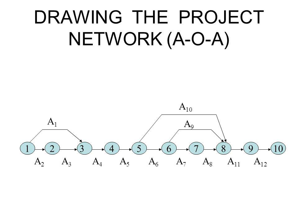 DRAWING THE PROJECT NETWORK (A-O-A) 1 2 3 4 5 6 7 8 9 10 A 2 A 3 A 4 A 5 A 6 A 7 A 8 A 11 A 12 A1A1 A 10 A9A9