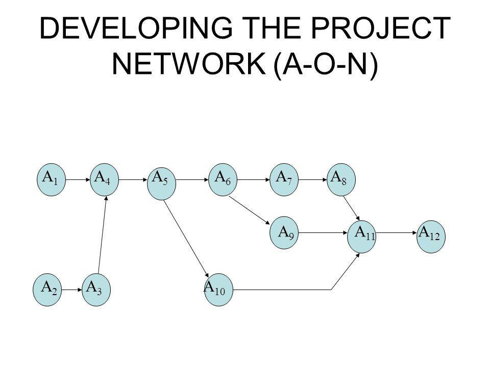 DEVELOPING THE PROJECT NETWORK (A-O-N) A 1 A 4 A 5 A 6 A 7 A 8 A 2 A 3 A 10 A 9 A 11 A 12