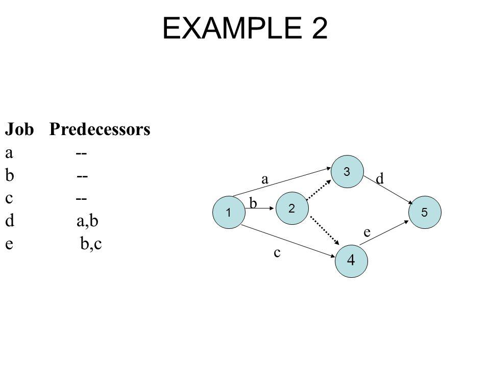 5 3 2 1 EXAMPLE 2 Job Predecessors a -- b -- c -- d a,b e b,c 4 a b c d e