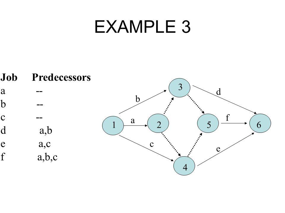 EXAMPLE 3 Job Predecessors a -- b -- c -- d a,b e a,c f a,b,c 1 2 5 6 3 4 a b c e f d