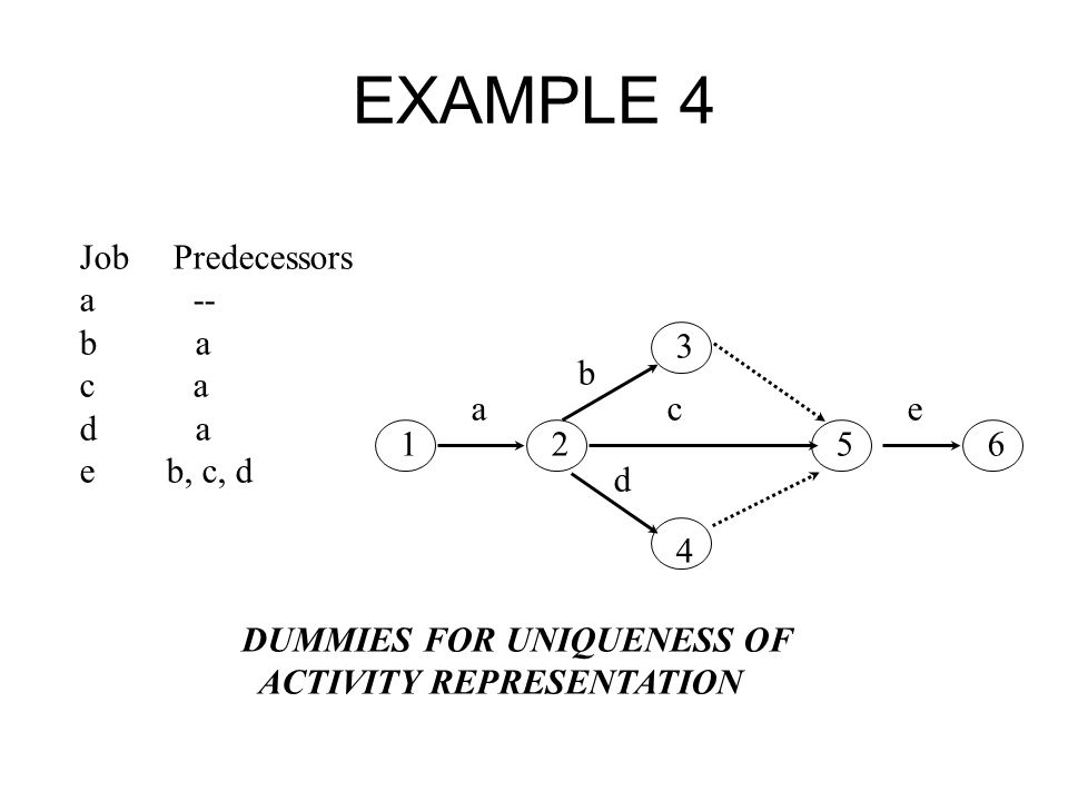 EXAMPLE 4 Job Predecessors a -- b a c a d a e b, c, d 1 2 5 6 3 4 a b d c e DUMMIES FOR UNIQUENESS OF ACTIVITY REPRESENTATION