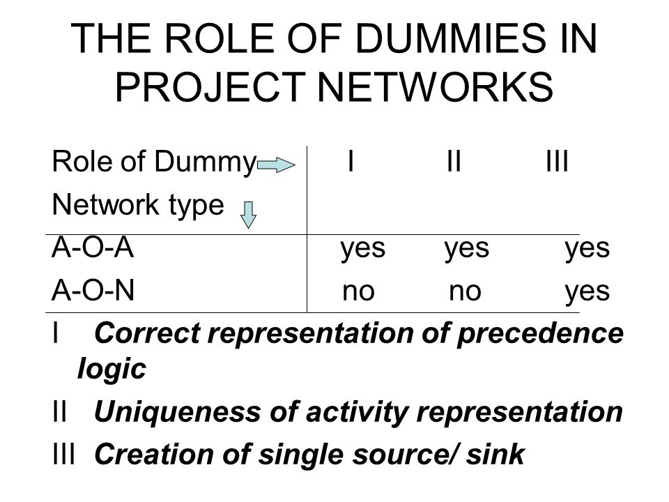 THE ROLE OF DUMMIES IN PROJECT NETWORKS Role of Dummy I II III Network type A-O-A yes yes yes A-O-N no no yes I Correct representation of precedence l