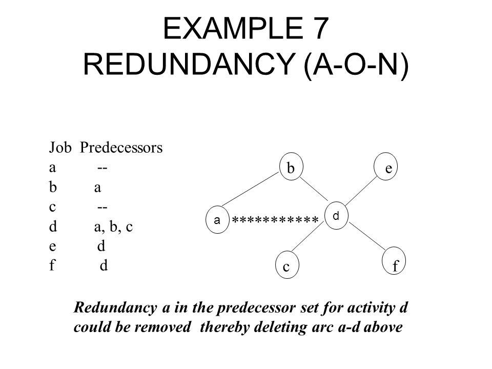 EXAMPLE 7 REDUNDANCY (A-O-N) Job Predecessors a -- b a c -- d a, b, c e d f d b e *********** c f a d Redundancy a in the predecessor set for activity