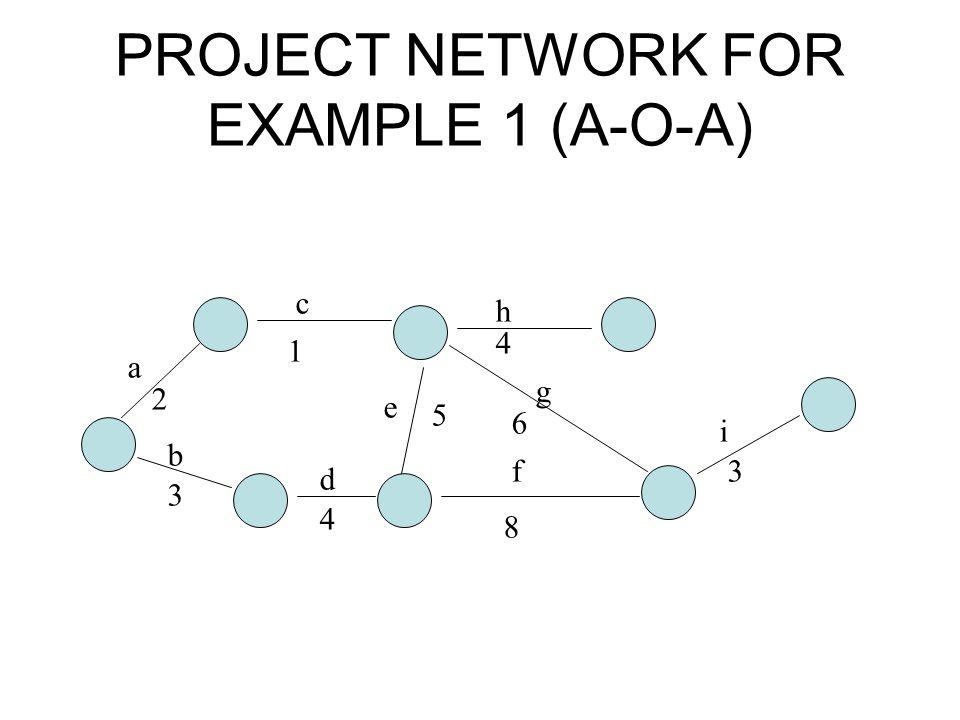 PROJECT NETWORK FOR EXAMPLE 1 (A-O-A) a b c d e f g h i 2 3 1 4 5 8 6 4 3