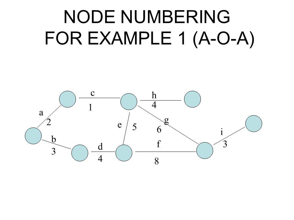 NODE NUMBERING FOR EXAMPLE 1 (A-O-A) a b c d e f g h i 2 3 1 4 5 8 6 4 3
