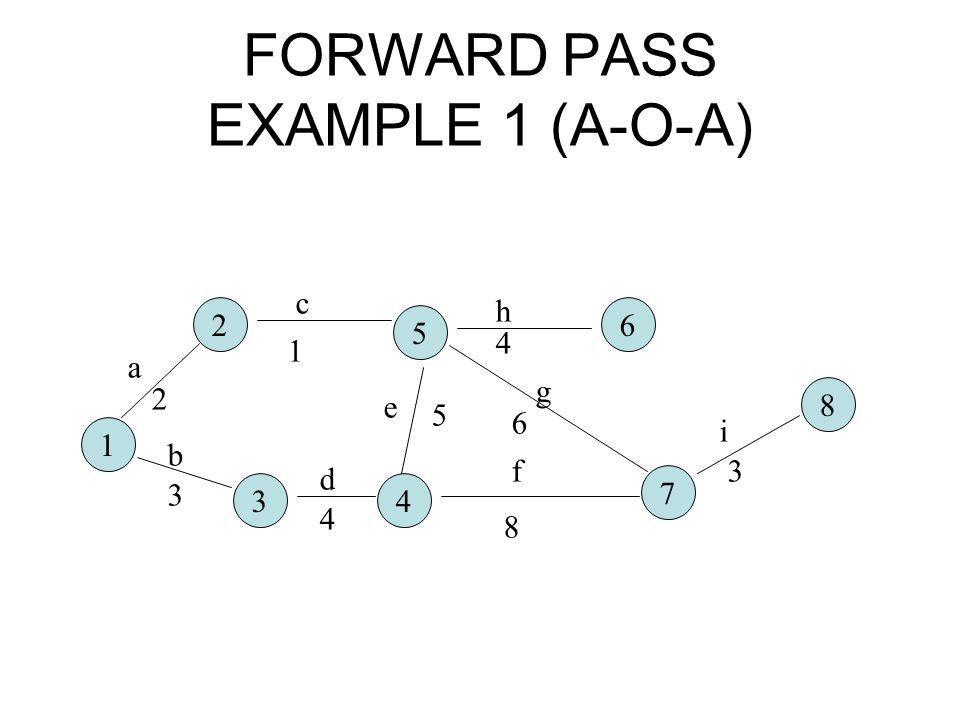 FORWARD PASS EXAMPLE 1 (A-O-A) 1 2 5 6 34 7 8 a b c d e f g h i 2 3 1 4 5 8 6 4 3