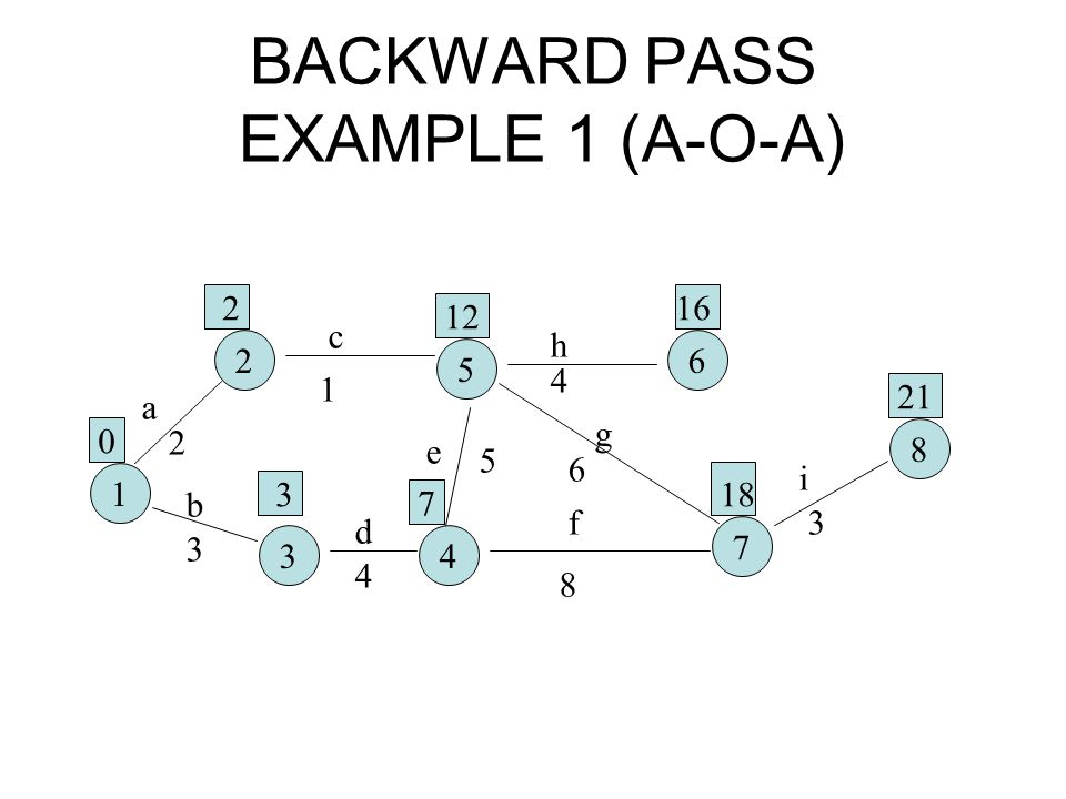 BACKWARD PASS EXAMPLE 1 (A-O-A) 1 2 5 6 34 7 8 a b c d e f g h i 2 3 1 4 5 8 6 4 3 0 2 3 12 7 16 18 21
