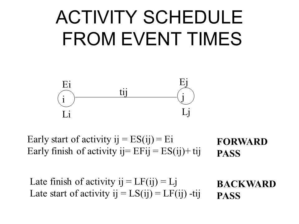 ACTIVITY SCHEDULE FROM EVENT TIMES i j tij Ei Li Ej Lj Early start of activity ij = ES(ij) = Ei Early finish of activity ij= EFij = ES(ij)+ tij Late f