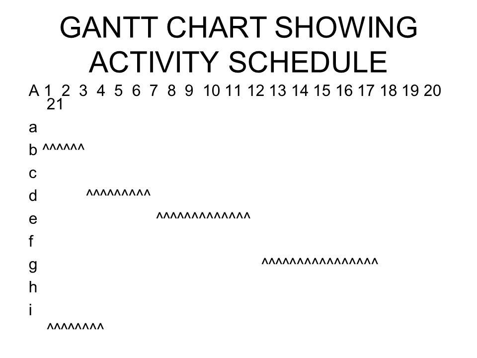 GANTT CHART SHOWING ACTIVITY SCHEDULE A 1 2 3 4 5 6 7 8 9 10 11 12 13 14 15 16 17 18 19 20 21 a b ^^^^^^ c d ^^^^^^^^^ e ^^^^^^^^^^^^^ f g ^^^^^^^^^^^