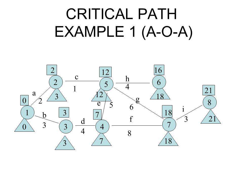 CRITICAL PATH EXAMPLE 1 (A-O-A) 1 2 5 6 34 7 8 a b c d e f g h i 2 3 1 4 5 8 6 4 3 0 2 3 12 7 16 18 21 0 3 3 718 21 18 12