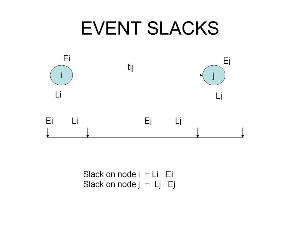 EVENT SLACKS ij Ei Li Ej Lj Ei Li Ej Lj tij Slack on node i = Li - Ei Slack on node j = Lj - Ej