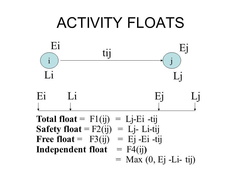 ACTIVITY FLOATS ij Ei Li Ej Lj Ei Li Ej Lj tij Total float = F1(ij) = Lj-Ei -tij Safety float = F2(ij) = Lj- Li-tij Free float = F3(ij) = Ej -Ei -tij