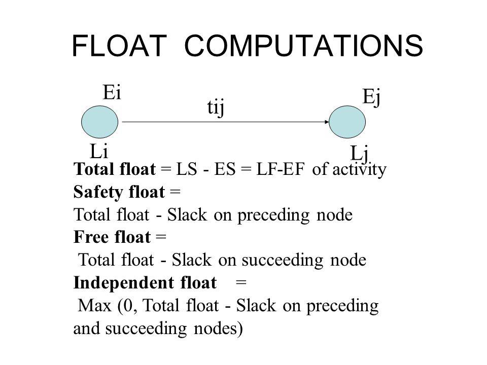 FLOAT COMPUTATIONS Ei Li Ej Lj tij Total float = LS - ES = LF-EF of activity Safety float = Total float - Slack on preceding node Free float = Total f