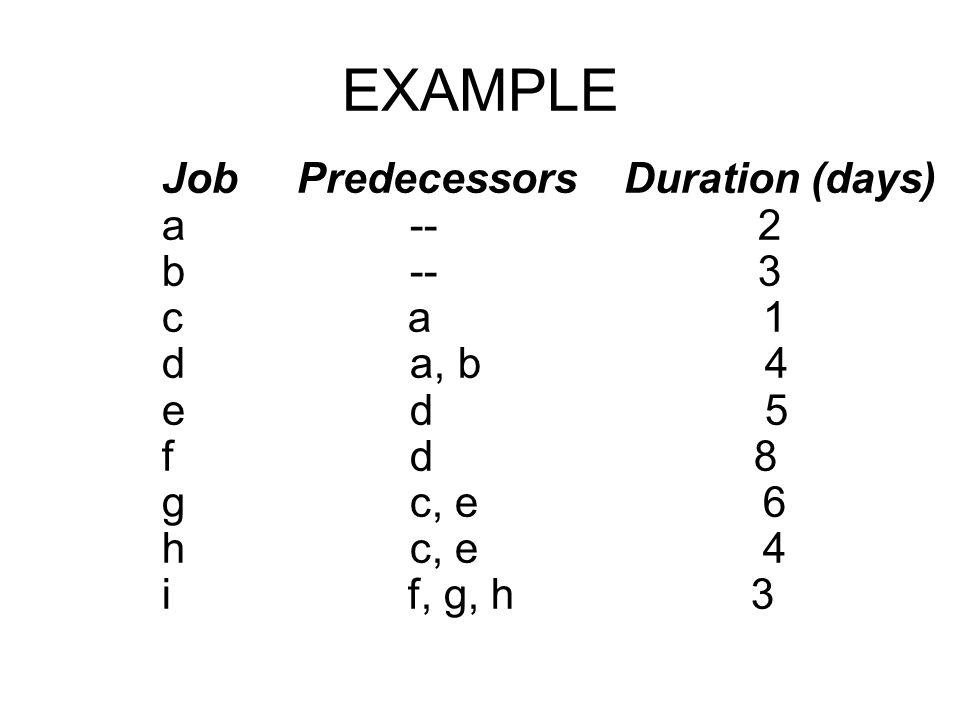 EXAMPLE Job Predecessors Duration (days) a -- 2 b -- 3 c a 1 d a, b 4 e d 5 f d 8 g c, e 6 h c, e 4 i f, g, h 3