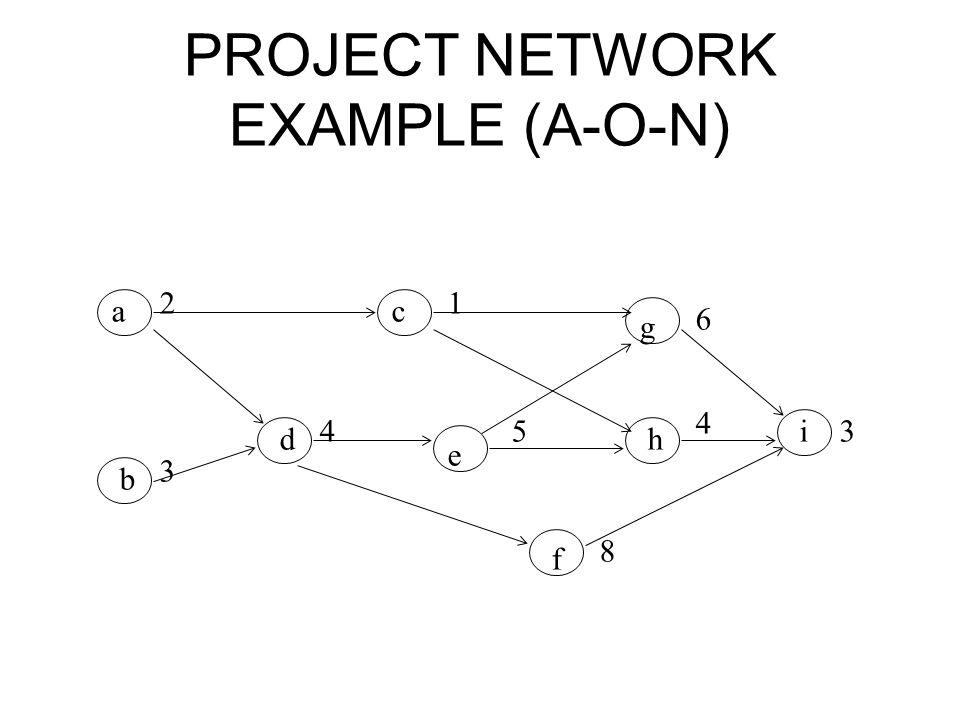 PROJECT NETWORK EXAMPLE (A-O-N) ac g b d e h i f 21 6 3 4 8 3 4 5