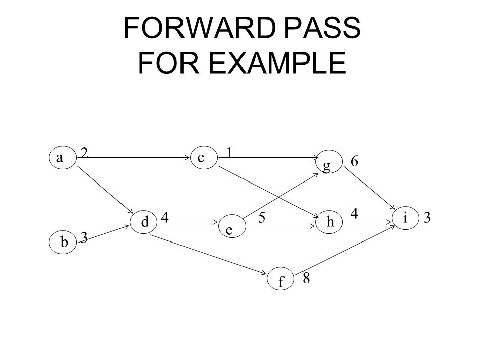FORWARD PASS FOR EXAMPLE ac g b d e h i f 21 6 3 4 8 3 4 5