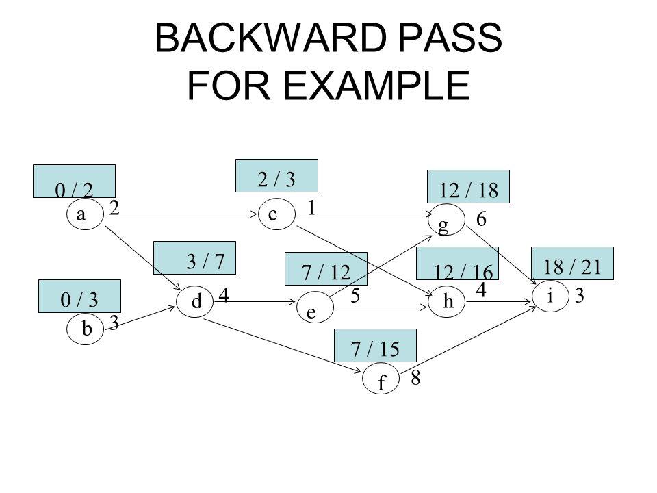 BACKWARD PASS FOR EXAMPLE ac g b d e h i f 21 6 3 4 8 3 4 5 0 / 2 0 / 3 2 / 3 3 / 7 7 / 12 12 / 18 12 / 16 7 / 15 18 / 21