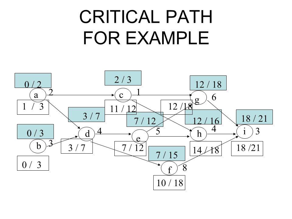 CRITICAL PATH FOR EXAMPLE ac g b d e h i f 21 6 3 4 8 3 4 5 0 / 2 0 / 3 2 / 3 3 / 7 7 / 12 12 / 18 12 / 16 7 / 15 18 / 21 10 / 18 14 / 18 12 /18 11 /
