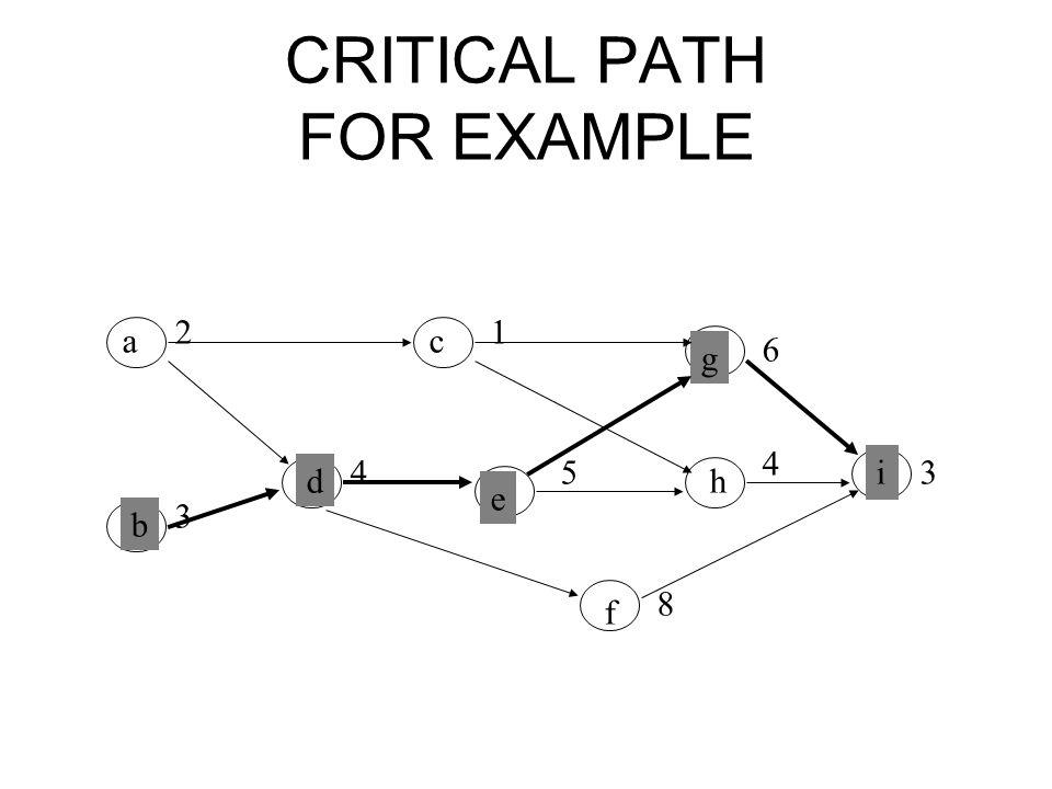 CRITICAL PATH FOR EXAMPLE ac g b d e h i f 21 6 3 4 8 3 4 5