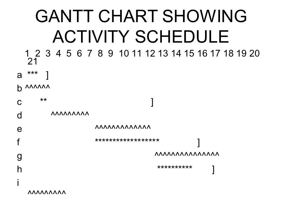 GANTT CHART SHOWING ACTIVITY SCHEDULE 1 2 3 4 5 6 7 8 9 10 11 12 13 14 15 16 17 18 19 20 21 a *** ] b ^^^^^^ c ** ] d ^^^^^^^^^ e ^^^^^^^^^^^^^ f ****