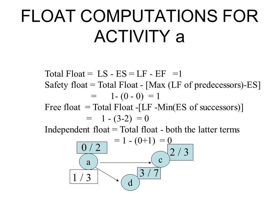 FLOAT COMPUTATIONS FOR ACTIVITY a Total Float = LS - ES = LF - EF =1 Safety float = Total Float - [Max (LF of predecessors)-ES] = 1- (0 - 0) = 1 Free