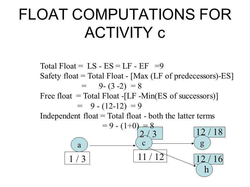 FLOAT COMPUTATIONS FOR ACTIVITY c Total Float = LS - ES = LF - EF =9 Safety float = Total Float - [Max (LF of predecessors)-ES] = 9- (3 -2) = 8 Free f