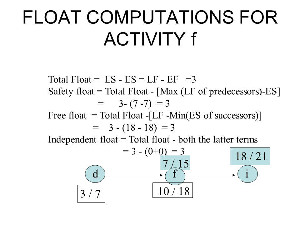 FLOAT COMPUTATIONS FOR ACTIVITY f Total Float = LS - ES = LF - EF =3 Safety float = Total Float - [Max (LF of predecessors)-ES] = 3- (7 -7) = 3 Free f