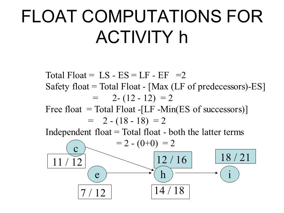 Total Float = LS - ES = LF - EF =2 Safety float = Total Float - [Max (LF of predecessors)-ES] = 2- (12 - 12) = 2 Free float = Total Float -[LF -Min(ES