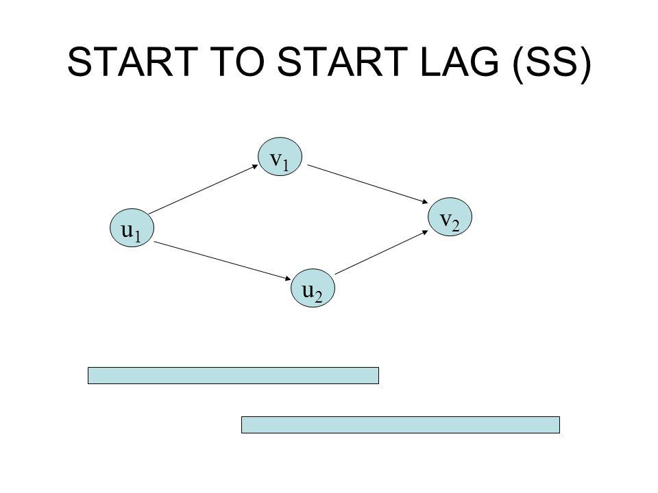 START TO START LAG (SS) u1u1 v1v1 u2u2 v2v2