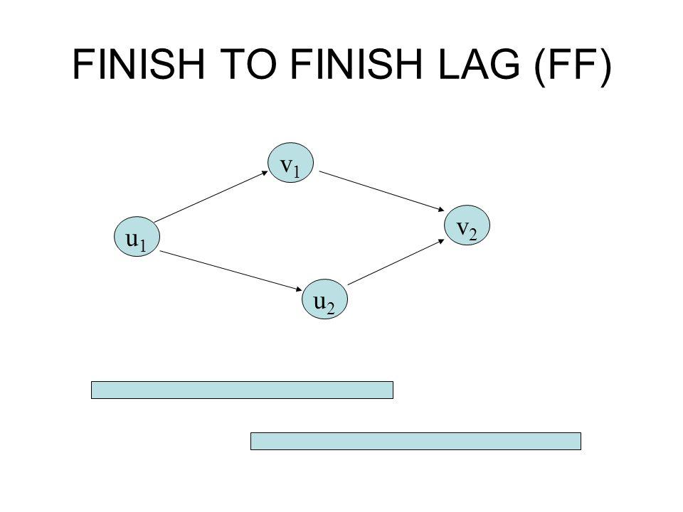 FINISH TO FINISH LAG (FF) u1u1 v1v1 u2u2 v2v2