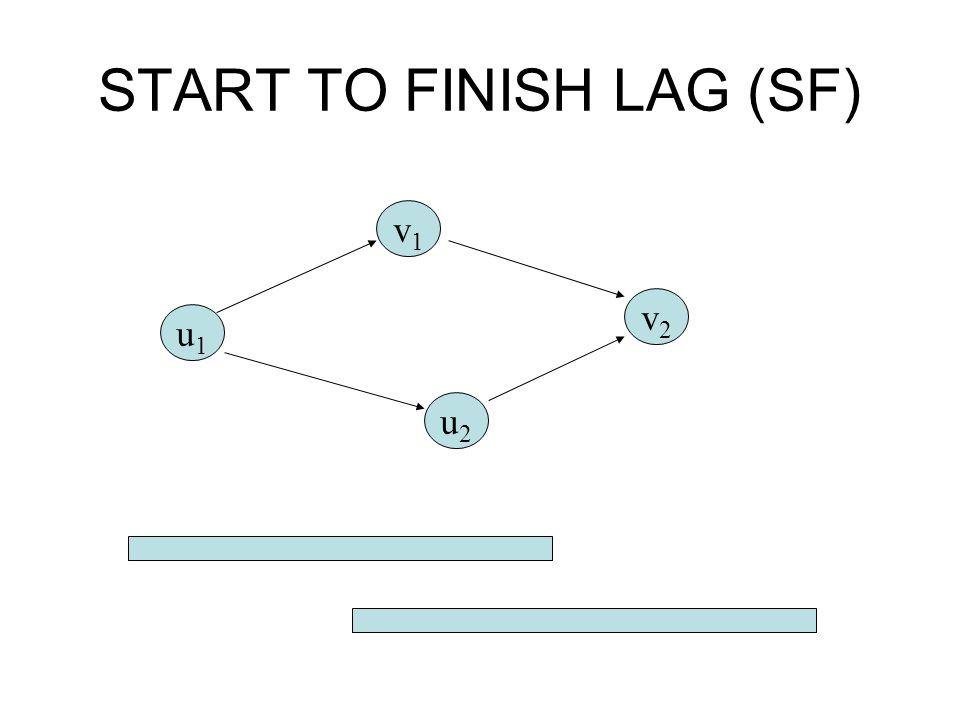 START TO FINISH LAG (SF) u1u1 v1v1 u2u2 v2v2