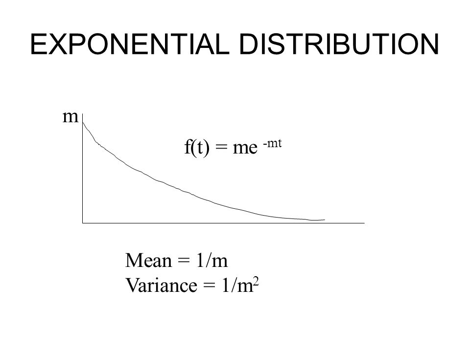 EXPONENTIAL DISTRIBUTION f(t) = me -mt m Mean = 1/m Variance = 1/m 2