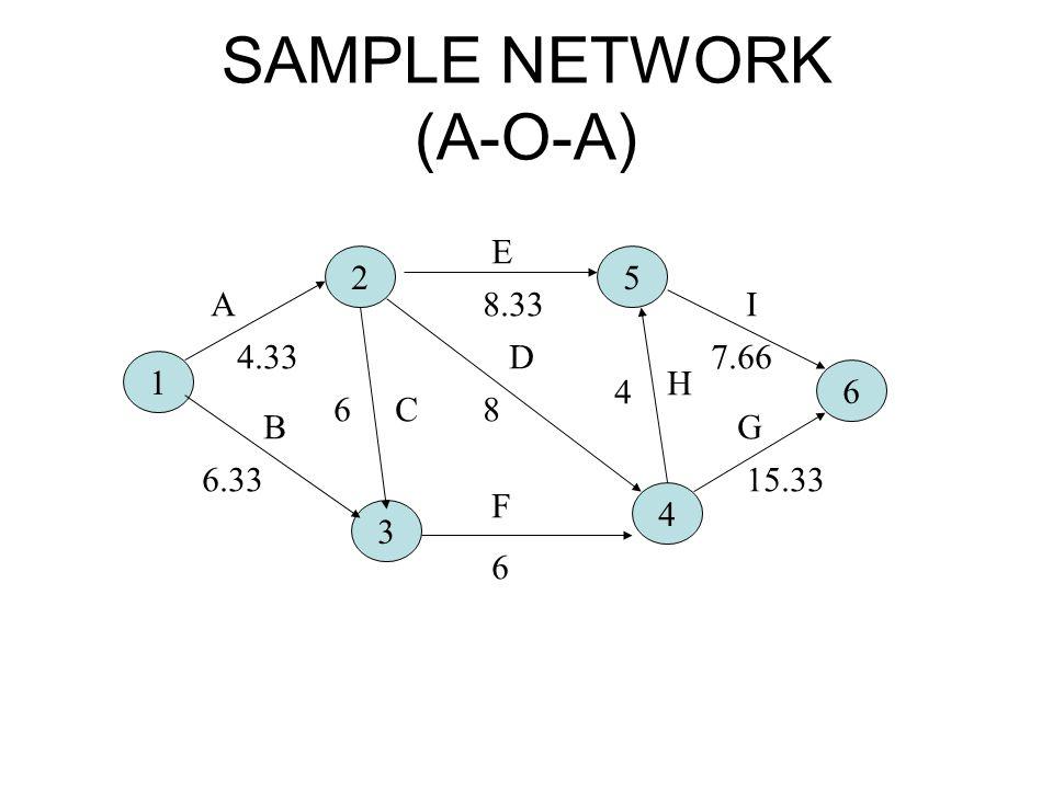 SAMPLE NETWORK (A-O-A) 1 25 6 4 3 A B C D E F H I G 4.33 6.33 6 6 8 8.33 4 7.66 15.33