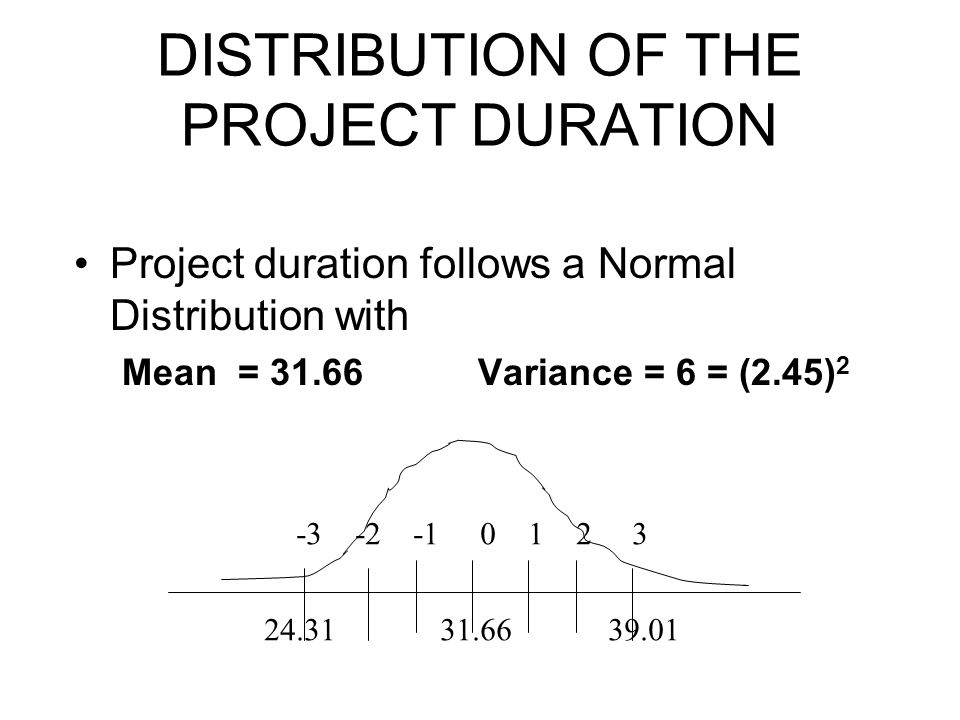 DISTRIBUTION OF THE PROJECT DURATION Project duration follows a Normal Distribution with Mean = 31.66 Variance = 6 = (2.45) 2 -3 -2 -1 0 1 2 3 24.31 3