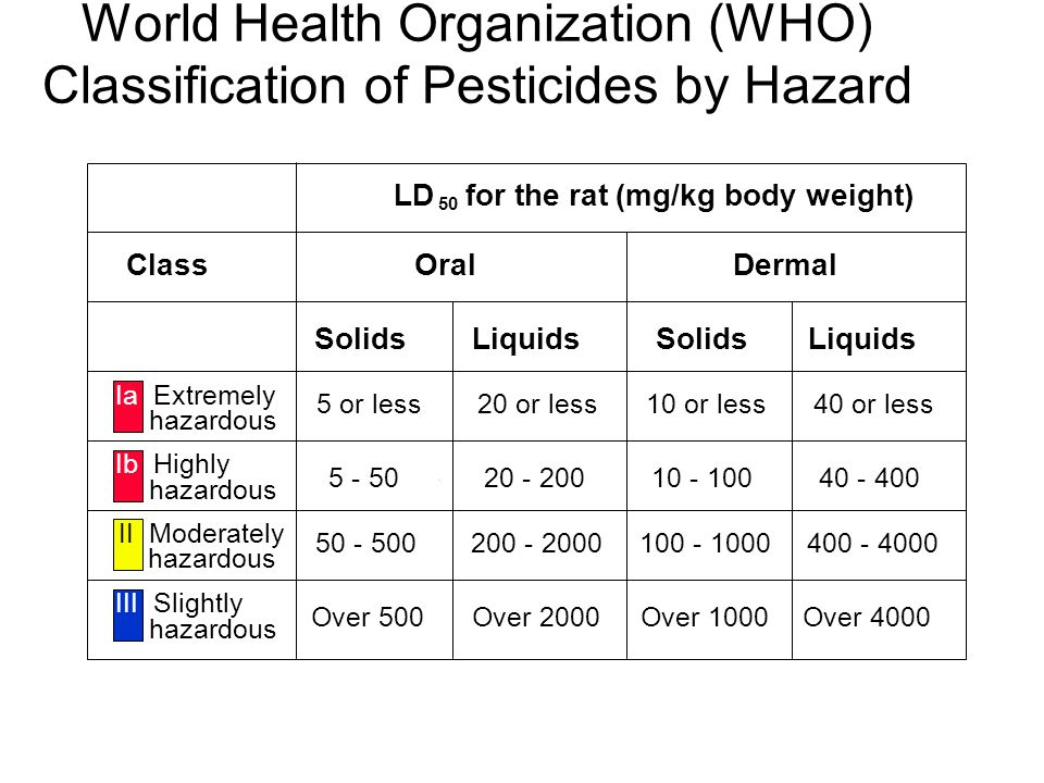 World Health Organization (WHO) Classification of Pesticides by Hazard LD 50 for the rat (mg/kg body weight) ClassOralDermal SolidsLiquids SolidsLiquids Ia Extremely hazardous 5 or less20 or less10 or less40 or less Ib Highly hazardous 5 - 5020 - 20010 - 10040 - 400 hazardous 50 - 500200 - 2000100 - 1000400 - 4000 III Slightly hazardous Over 500Over 2000Over 1000Over 4000 II Moderately