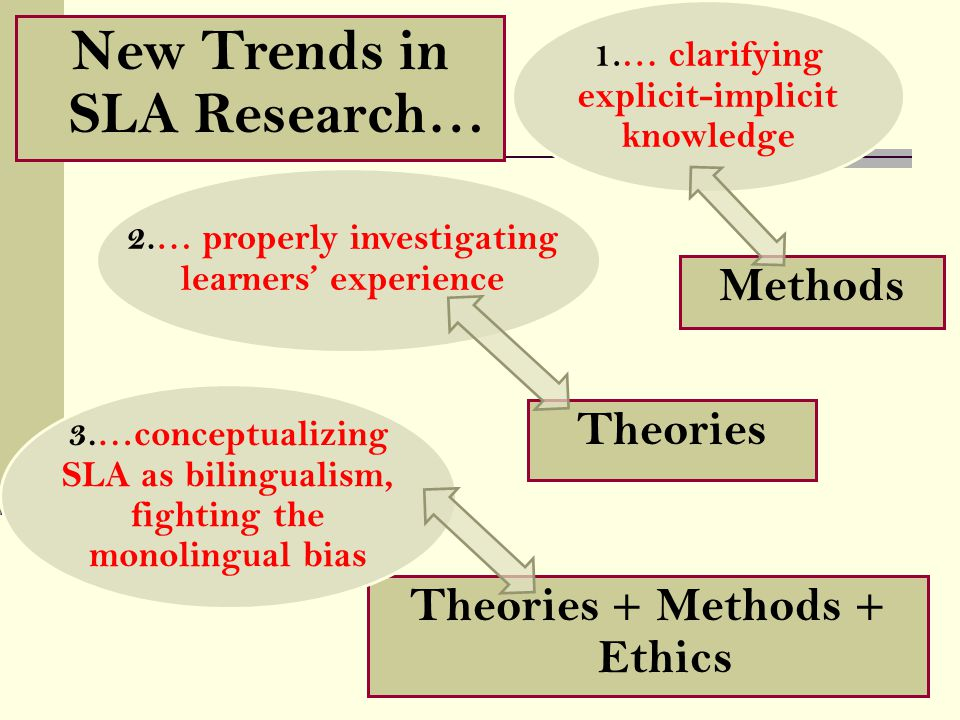 Theories + Methods + Ethics Theories 1.… clarifying explicit-implicit knowledge 2.… properly investigating learners' experience New Trends in SLA Research… Methods 3.…conceptualizing SLA as bilingualism, fighting the monolingual bias
