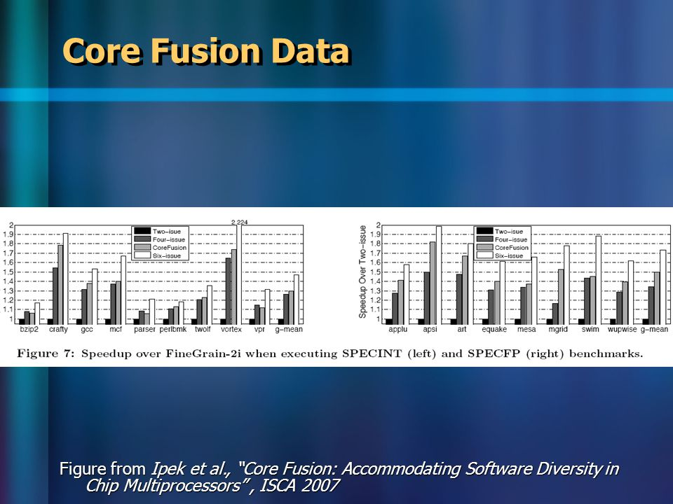 Core Fusion Data Figure from Ipek et al., Core Fusion: Accommodating Software Diversity in Chip Multiprocessors , ISCA 2007