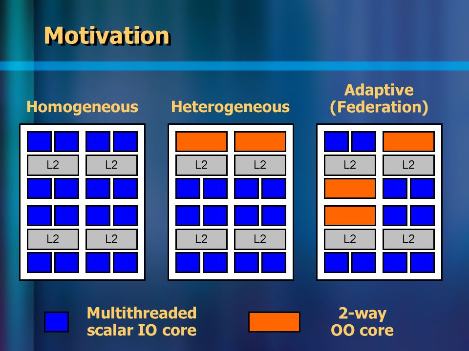 L2 Motivation L2 HomogeneousHeterogeneous Adaptive (Federation) Multithreaded scalar IO core 2-way OO core L2