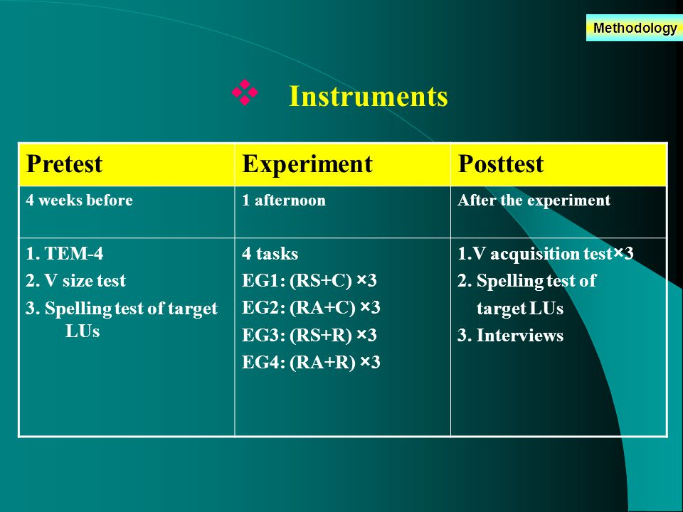 Methodology  Instruments PretestExperimentPosttest 4 weeks before1 afternoonAfter the experiment 1.