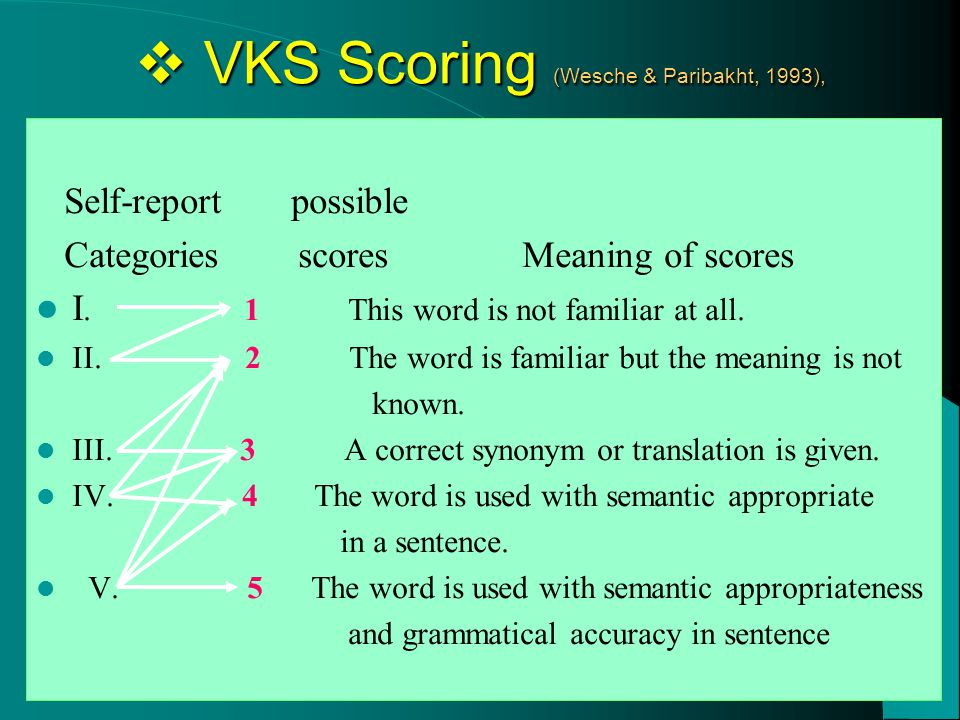  VKS Scoring (Wesche & Paribakht, 1993), Self-report possible Categories scores Meaning of scores I.