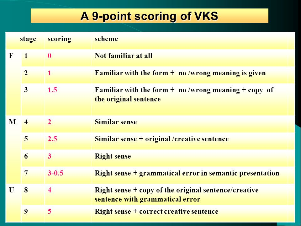 A 9-point scoring of VKS stagescoringscheme F10Not familiar at all 21Familiar with the form + no /wrong meaning is given 31.5Familiar with the form + no /wrong meaning + copy of the original sentence M42Similar sense 52.5Similar sense + original /creative sentence 63Right sense 73-0.5Right sense + grammatical error in semantic presentation U84Right sense + copy of the original sentence/creative sentence with grammatical error 95Right sense + correct creative sentence