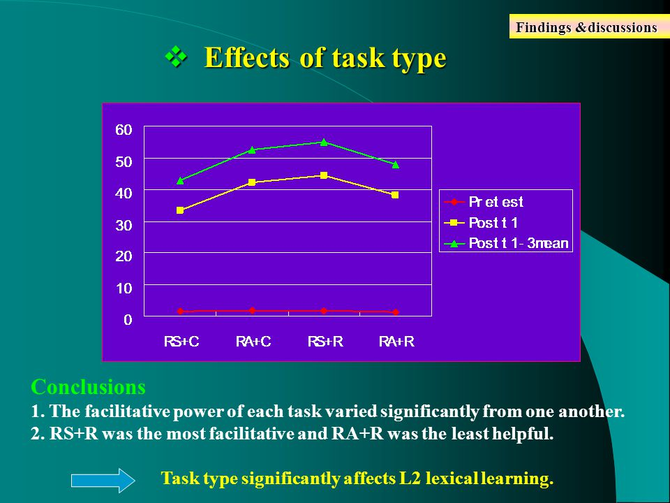  Effects of task type Findings &discussions Conclusions 1.