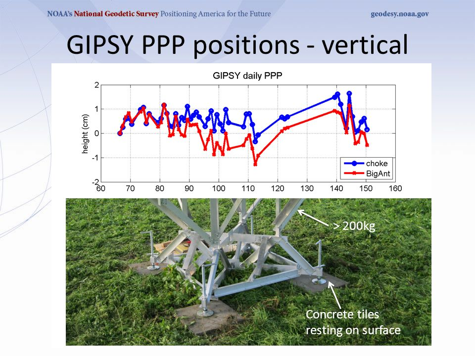GIPSY PPP positions - vertical Weather station 13km away Concrete tiles resting on surface > 200kg