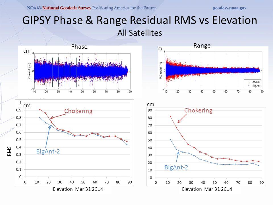 GIPSY Phase & Range Residual RMS vs Elevation All Satellites Phase Range cm m Chokering BigAnt-2 Elevation Mar 31 2014 RMS