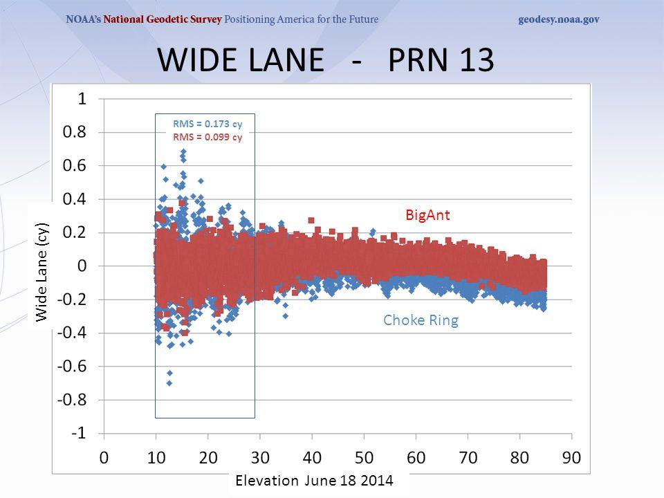 WIDE LANE - PRN 13 RMS = 0.173 cy RMS = 0.099 cy BigAnt Choke Ring Wide Lane (cy) Elevation June 18 2014